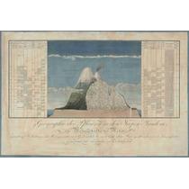 Cuadro Tela Grabado Geografía De Las Plantas A Humboldt 1805