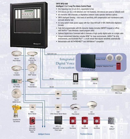Enjoyable Nfs 320 Wiring Diagram Drawings Notifier Fire Alarm System By Wiring Cloud Tziciuggs Outletorg