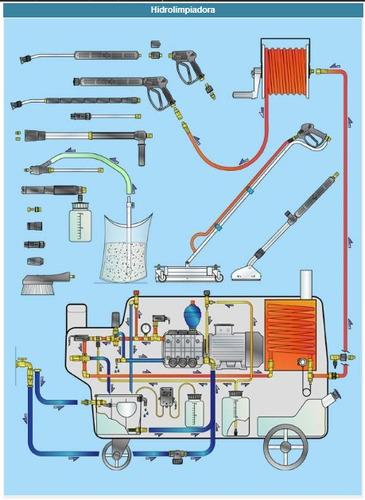 Reparación De Hidrolavadoras Annovi Reverberi